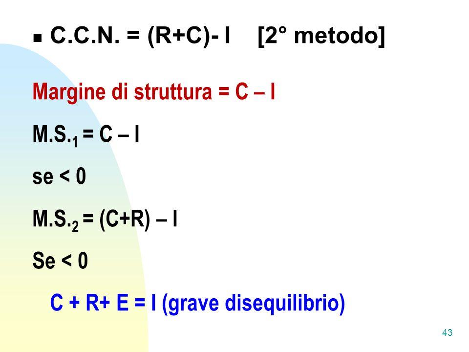 C.C.N. = (R+C)- I [2° metodo]